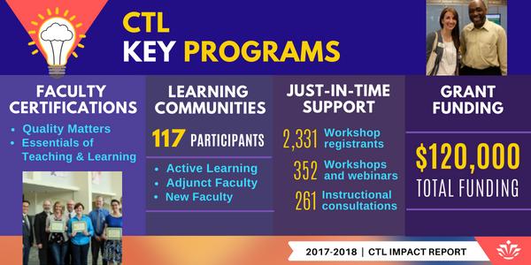 CTL Key Programs