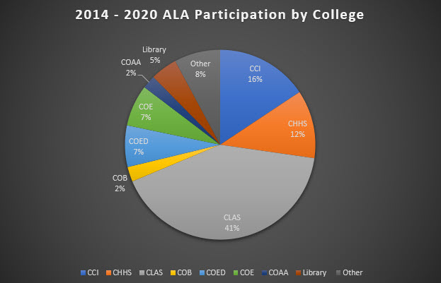 2014 - 2020 ALA participation by college: CCI 16%, CHHS 12%, CLAS 41%, COB 2%, COED 7%, COE 7%, COAA 2%, Library 5%, Other 8%