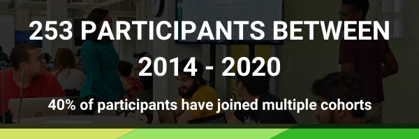 253 participants between 2014 - 2020, 40% have joined multiple cohorts