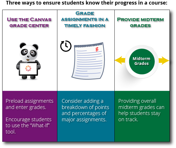 Three ways to ensure students know their progress in a course: Use the Canvas Grade Center, Grade Assignments in a Timely Fashion, and Provide Midterm Grades