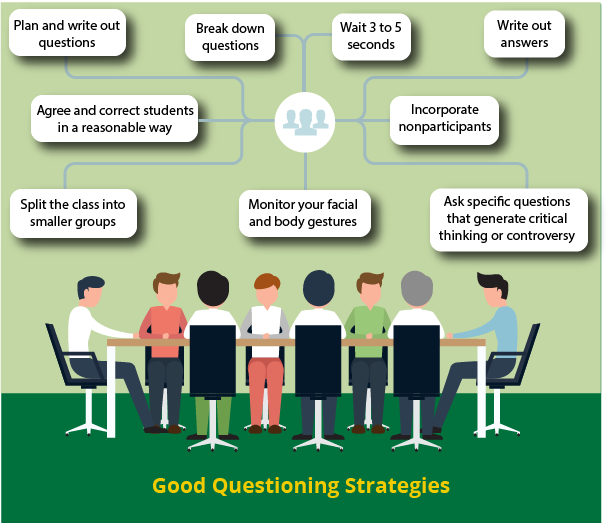 Good Questioning Strategies Image, picture of students sitting around a table sharing strategies (described below image).