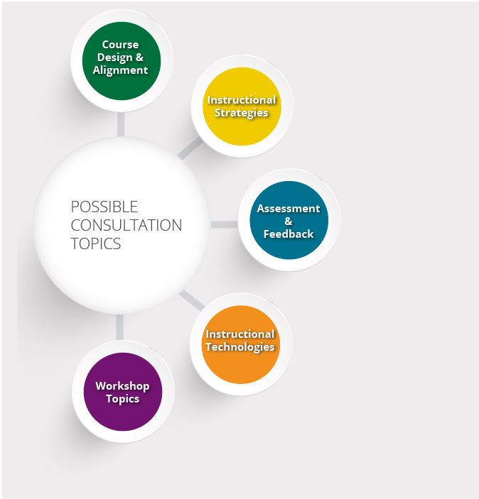 Possible Consultation Topics: Course Design and Alignment, Instructional Strategies, Assessment and Feedback, Instructional Technologies, and Workshop Topics