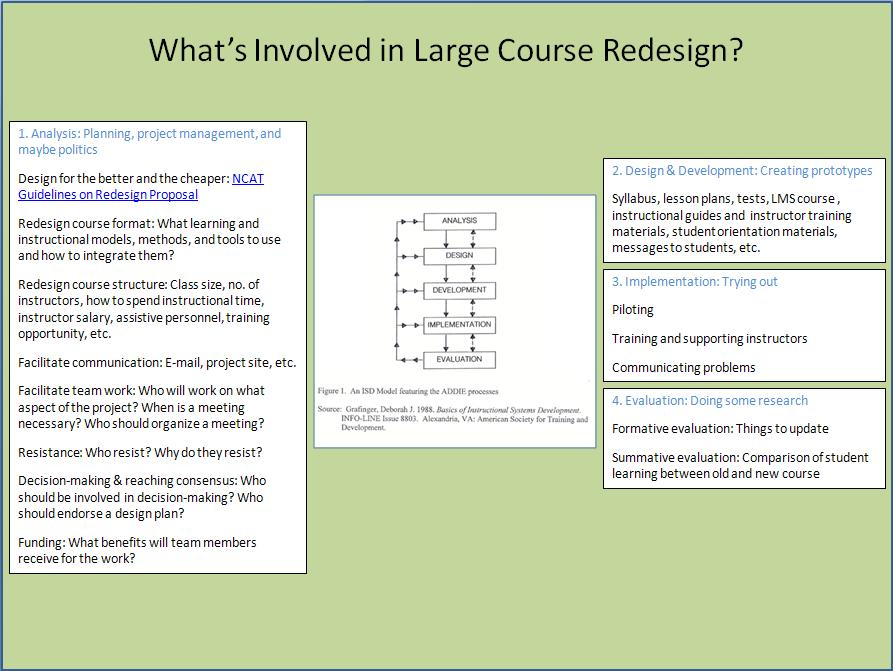Large Course Redesign The Center For Teaching And Learning Unc